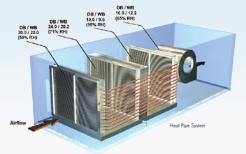 Heat Pipe System